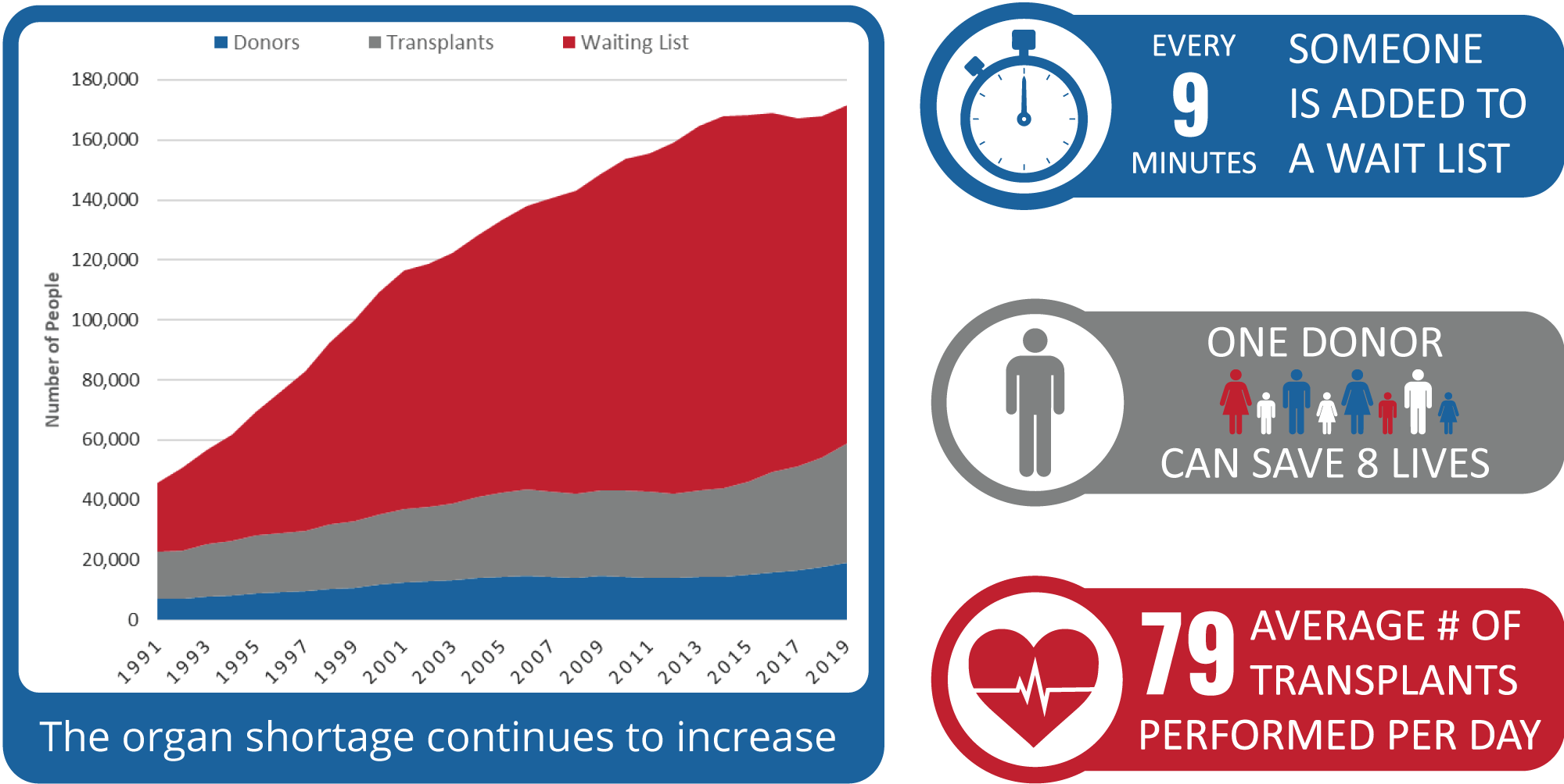 organ donation statistics